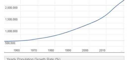 Gabon Population Graph