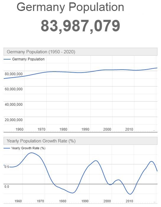 Germany Population Graph