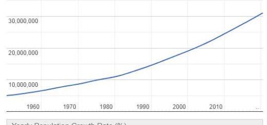 Ghana Population Graph
