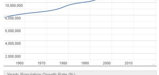 Greece Population Graph