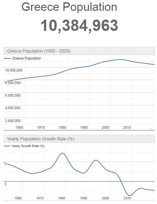 Greece Population Graph