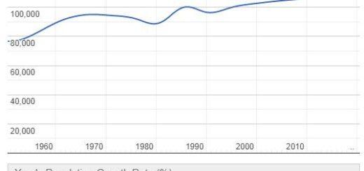 Grenada Population Graph
