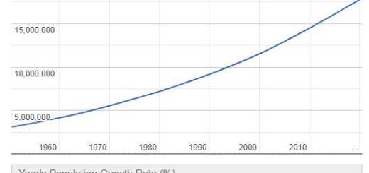 Guatemala Population Graph