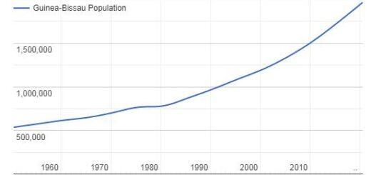 Guinea-Bissau Population Graph