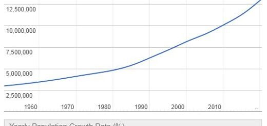 Guinea Population Graph