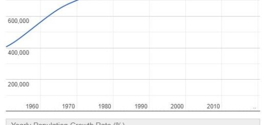 Guyana Population Graph