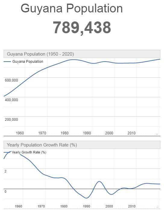 Guyana Population Graph