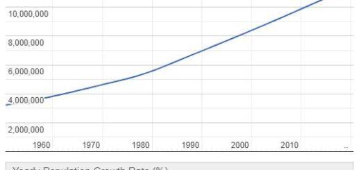 Haiti Population Graph