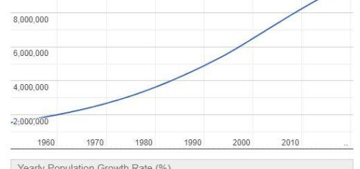 Honduras Population Graph