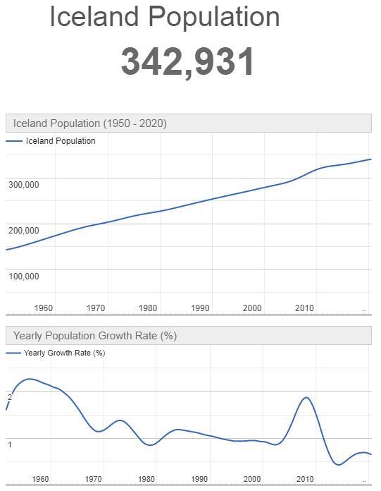 Iceland Population Graph