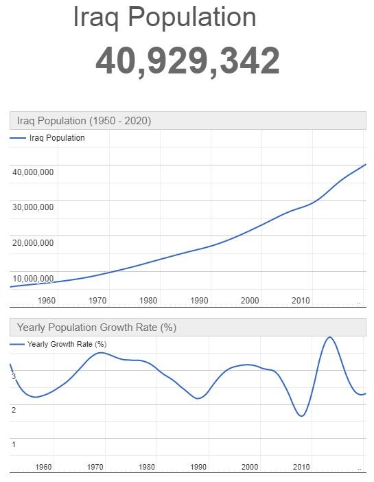 Iraq Population Graph