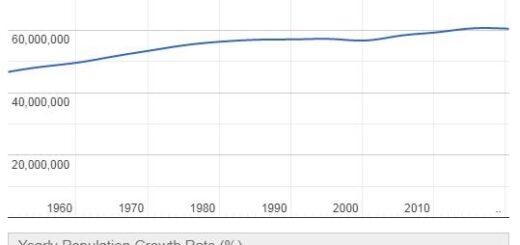 Italy Population Graph