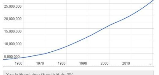 Ivory Coast Population Graph