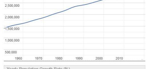 Jamaica Population Graph