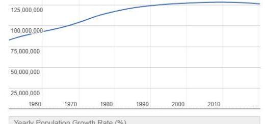 Japan Population Graph