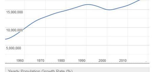 Kazakhstan Population Graph