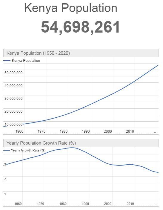 Kenya Population Graph