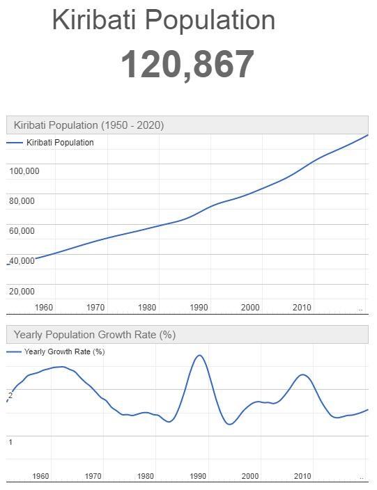 Kiribati Population Graph