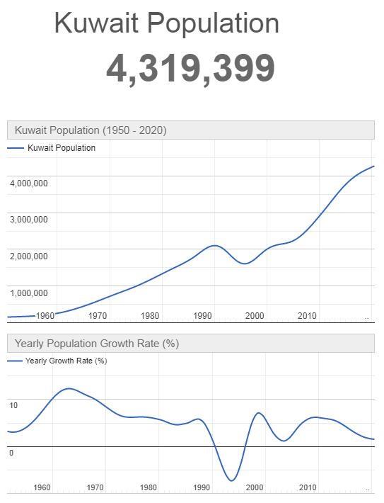 Kuwait Population Graph