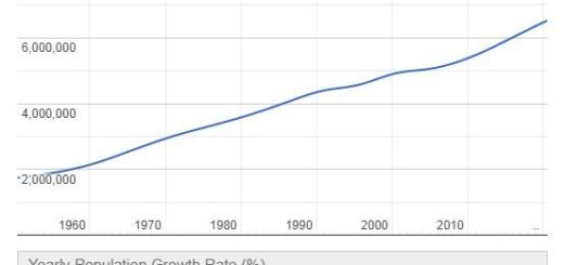 Kyrgyzstan Population Graph