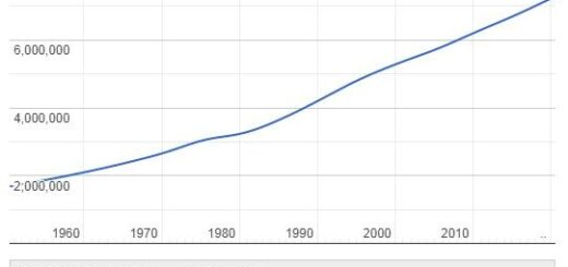 Laos Population Graph