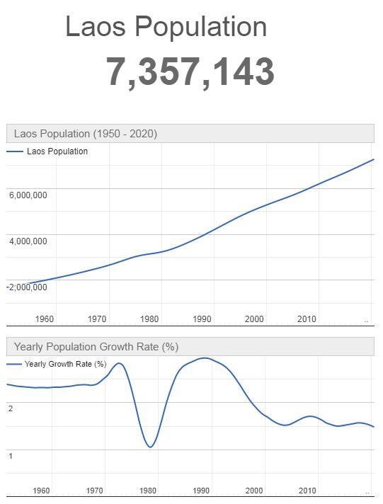 Laos Population Graph