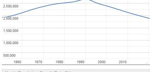 Latvia Population Graph