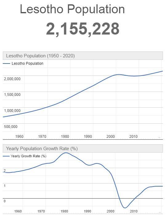 Lesotho Population Graph