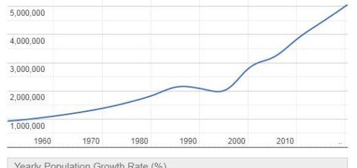 Liberia Population Graph