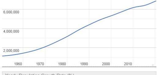 Libya Population Graph