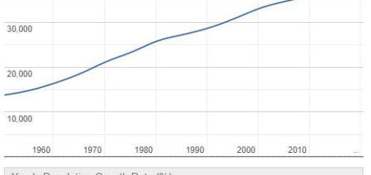Liechtenstein Population Graph