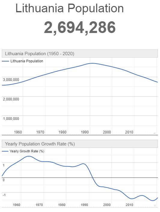 Lithuania Population Graph