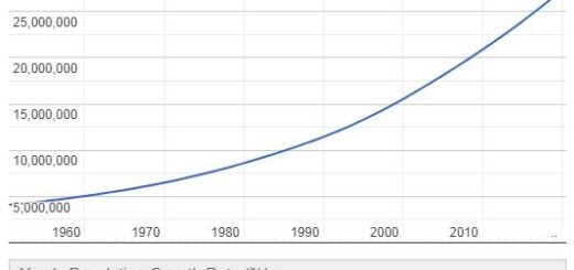 Madagascar Population Graph