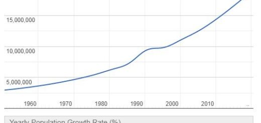 Malawi Population Graph