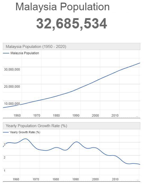 Malaysia Population Graph