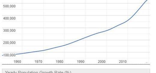 Maldives Population Graph