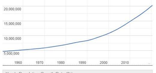 Mali Population Graph