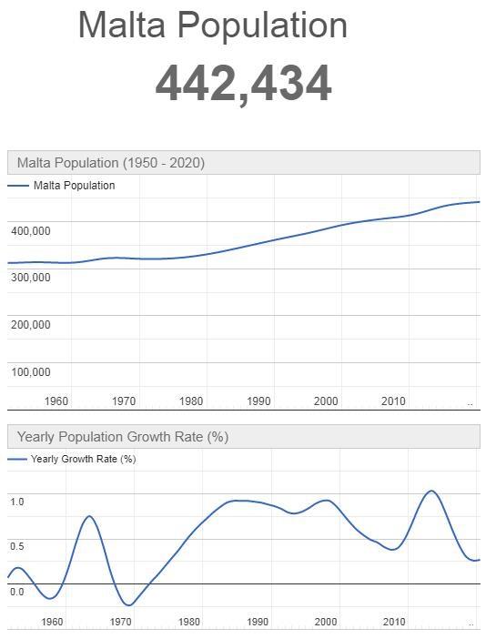 Malta Population Graph