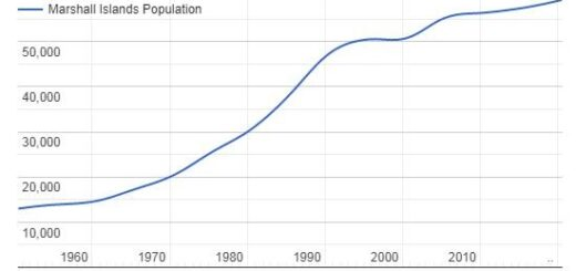 Marshall Islands Population Graph