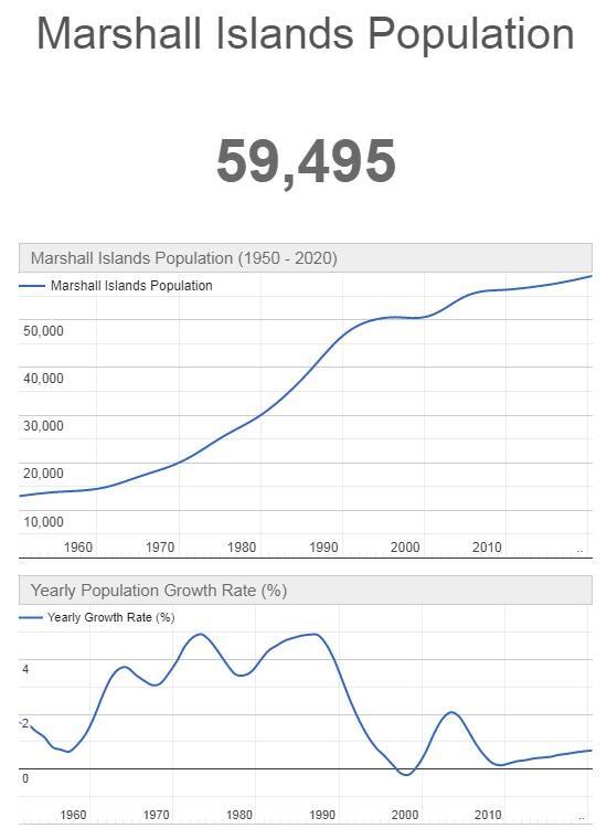 Marshall Islands Population Graph