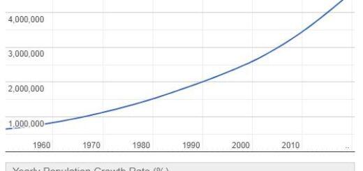 Mauritania Population Graph