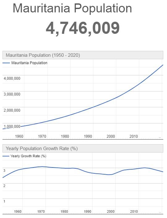 Mauritania Population Graph