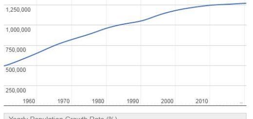 Mauritius Population Graph