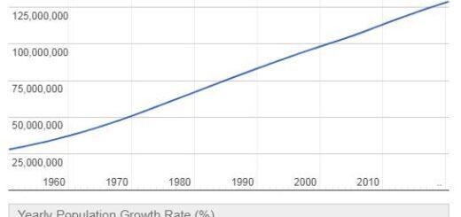 Mexico Population Graph