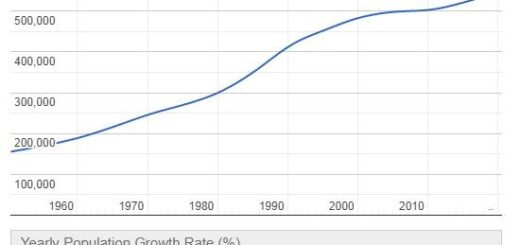 Micronesia Population Graph