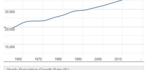 Monaco Population Graph
