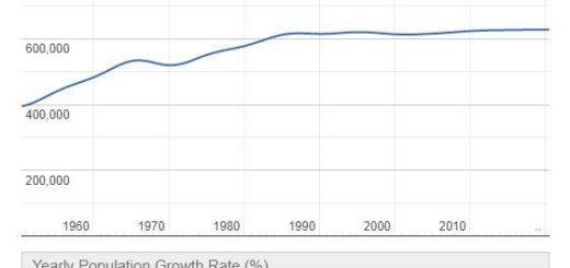 Montenegro Population Graph