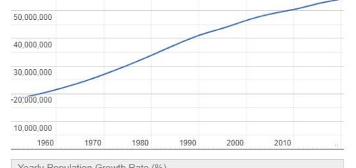 Myanmar Population Graph