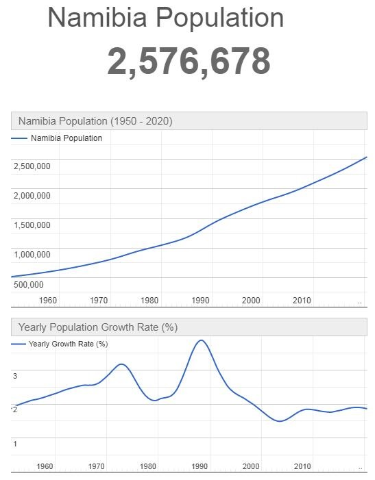 Namibia Population Graph