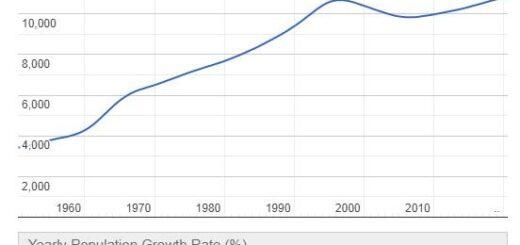 Nauru Population Graph